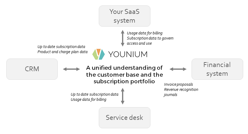 Younium_connects_existing_systems.png